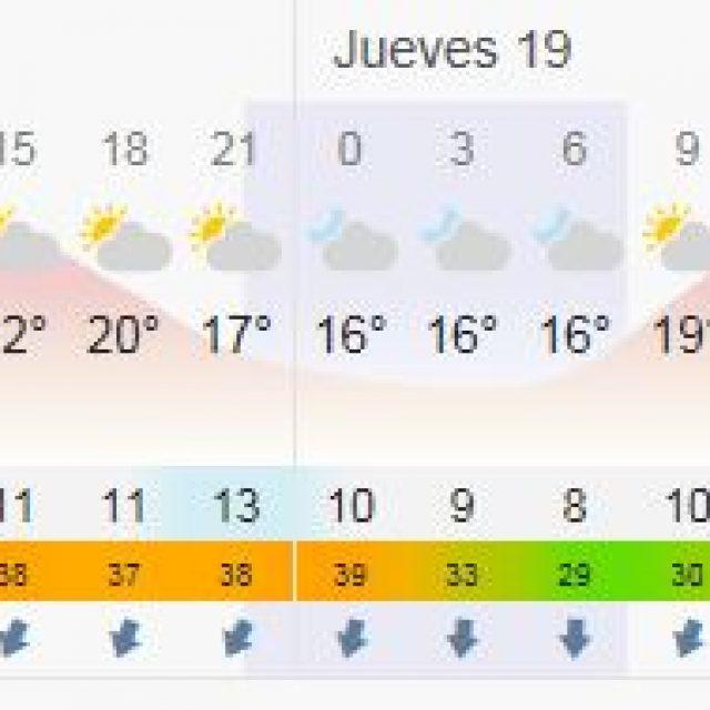 Pronóstico Agrometeo del 16 julio al 22 de julio.