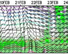 Pronóstico Agrometeo del 19 al 25 de febrero