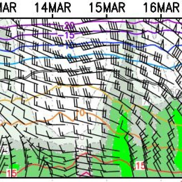 Pronóstico agrometeo del 12 marzo al 18 de marzo