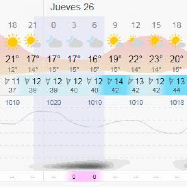 Pronóstico Agrometerológico del  23 al 29 de julio.